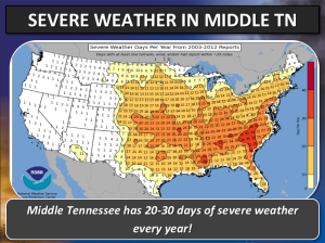 20-30 Days of Severe Weather Annually