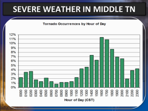 Tornadoes By Hour of Day