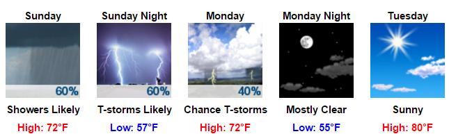 ForecastOutlook3.11.16