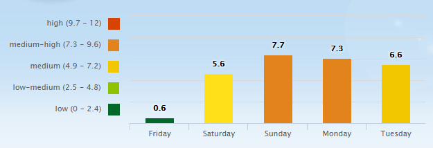 5 Day Pollen Allergy Forecast for Nashville, TN (37201) _ Pollen.com - Google Chrome 2016-05-20 07.22.03