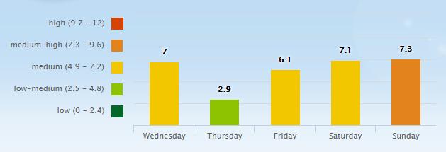 5 Day Pollen Allergy Forecast for Nashville, TN (37201) _ Pollen.com - Google Chrome 2016-05-25 07.17.20