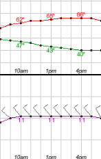 Hourly Weather Forecast for 36.17N 86.78W (Elev. 479 ft) - Google Chrome 2016-05-13 08.03.54